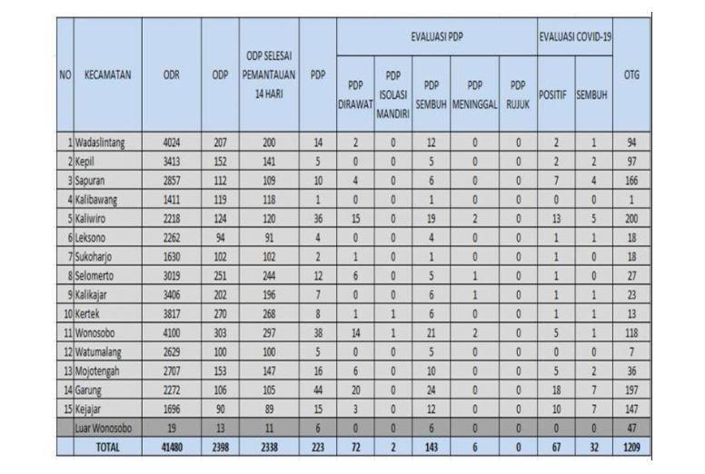 Gugus Tugas Kabupaten Wonosobo Temukan Kluster Baru Penularan Covid-19