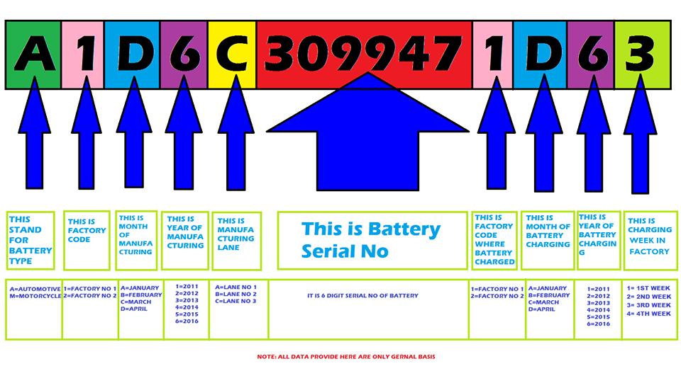 Buy Car Battery Online Bangalore