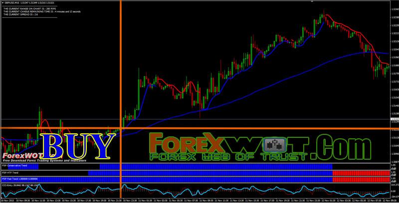 How does automated forex trading work