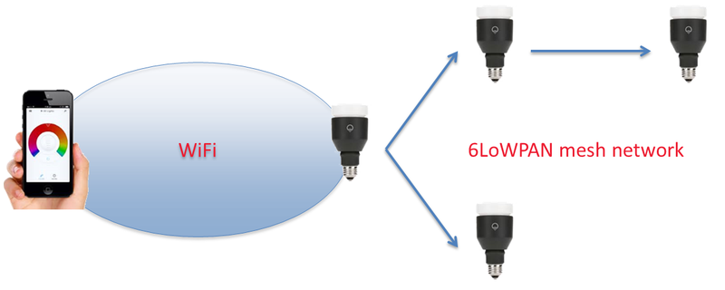 Smart LED Lightbulbs Can be Hacked too; Vulnerability exposes Wi-Fi Passwords