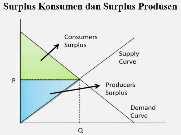 Surplus Konsumen dan Surplus Produsen