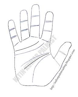 ज्योतिष शास्त्र में हाथ में दोहरी मस्तक रेखा और दोहरी हृद्या रेखा का विवरण | Double Head Line & Double Heart Line On Hand Palmistry