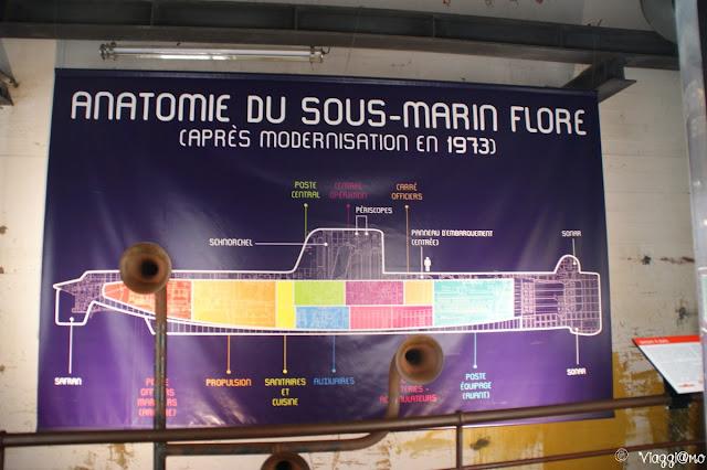 Sottomarino Flora, il pannello descrittivo