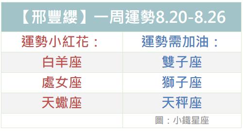 【邢豐纓】一周運勢2018.8.20-8.26