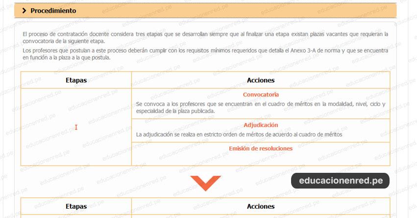 MINEDU: Procedimiento para el Contrato Docente 2019 (D. S. N° 001-2019-MINEDU) www.minedu.gob.pe