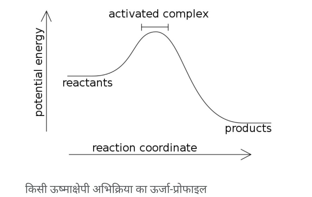 वहरासायनिक अभिक्रियाउष्माक्षेपी(exothermic reaction) कहलाती है जिसमेंउष्माके रूप मेंउर्जाप्राप्त होती है। इसके विपरीत रासायनिक अभिक्रियाउष्माशोषीकहलाती है।   रासायनिक अभिक्रिया के रूप में व्यक्त करने पर -  अभिकारक → उत्पाद + उर्जा (उष्मा के रूप में) अर्थात इसमें ऊर्जा के रूप में उष्मा मुक्त होती है  उदाहरण के लिए,हाइड्रोजनका जलना एक ऊष्माक्षेपी अभिक्रिया है।  2H2(g) + O2(g) → 2H2O (g) ΔH = −483.6 kJ/mol of O2