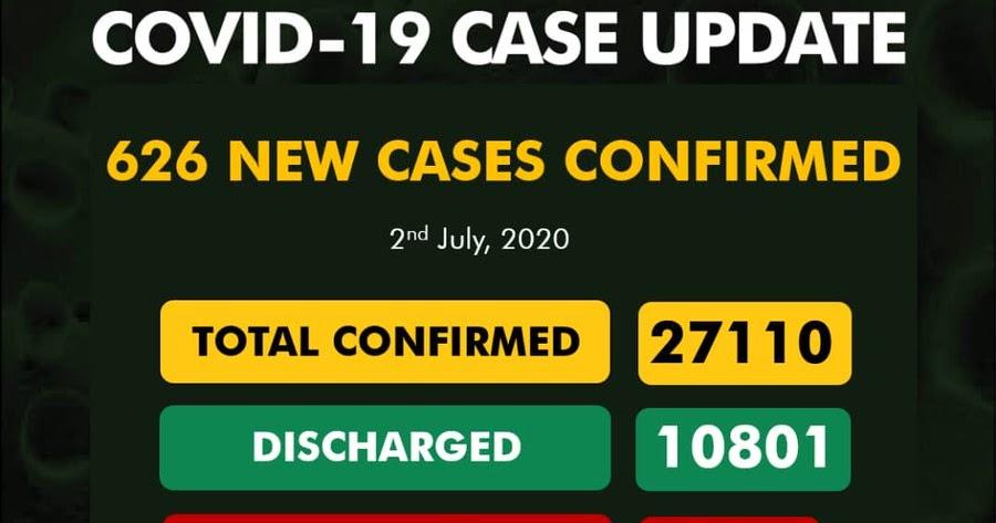 Nigeria's COVID 19 Cases Rises To 27110