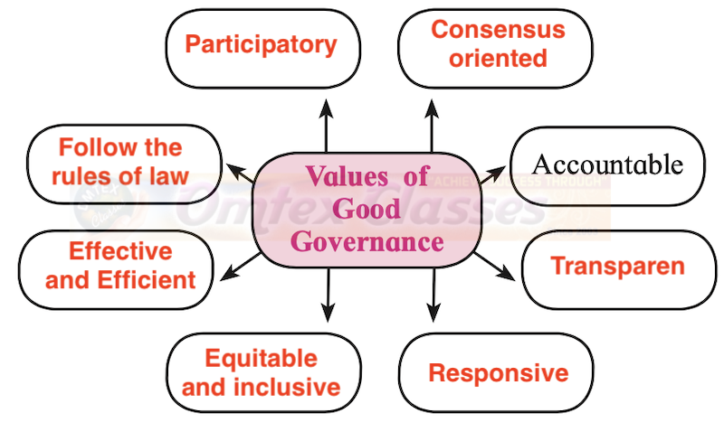 Chapter 5: Contemporary India: Good Governance Balbharati Solutions for Political Science 12th Standard HSC Maharashtra State Board