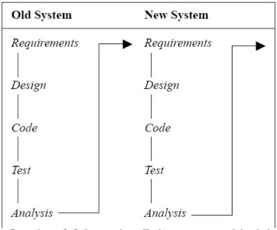 Iterative-Enhacement Model