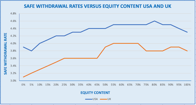 Graph of US and UK Safe Withdrawal Rates