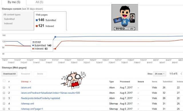 Anjlok! Sitemap yang terindex menurun Drastis