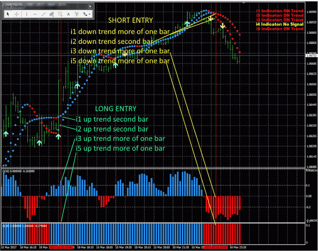 5 Minute Scalping