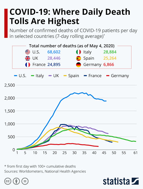 Death Toll Slows in Europe #Infographic