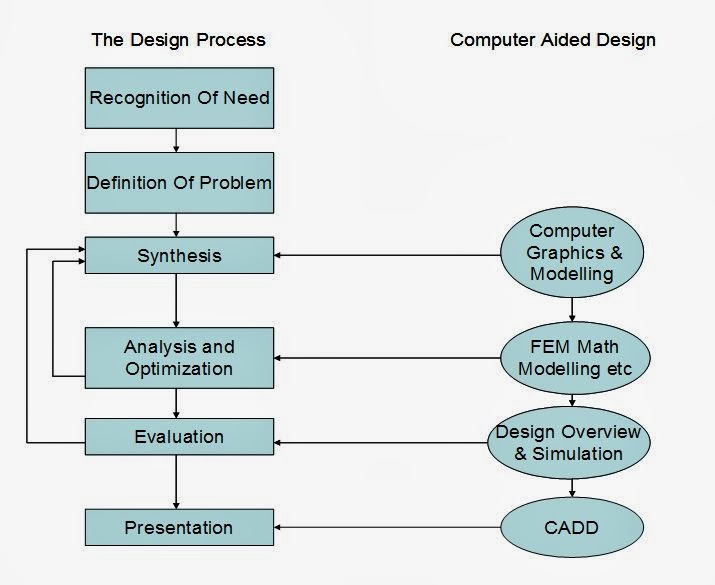 7  Discuss the advantages of CAD  How CAD is different from
