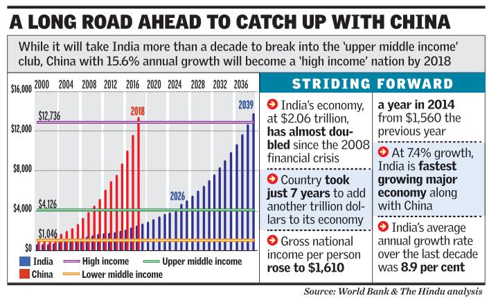 worlds fastest growing major economies - 706×371