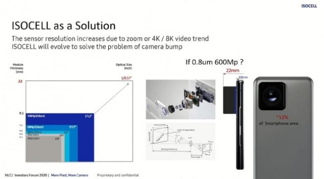 Samsung 600MP Sensor