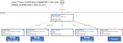 SAP HANA Tutorials and Materials, SAP HANA Learning, SAP HANA Certifications, SAP HANA Guides, SAP S/4HANA, SAP HANA, SAP HANA Studio