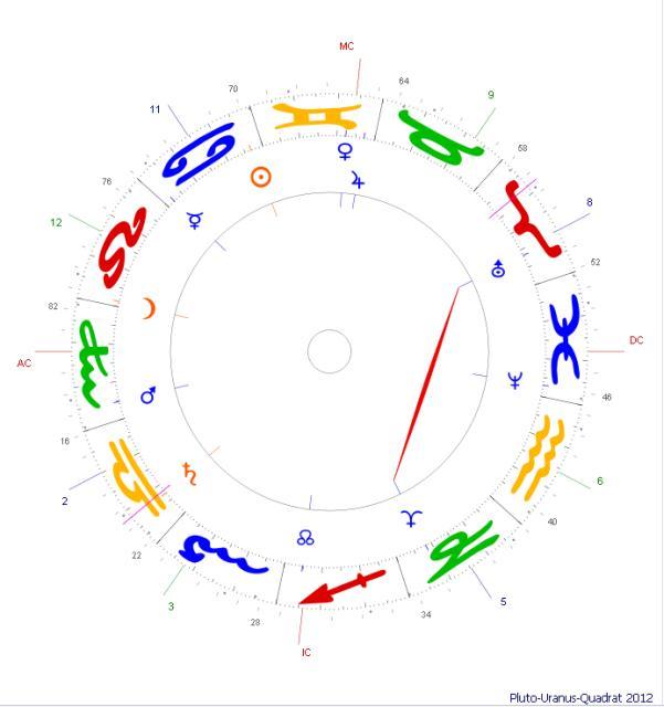 alterspunkt im horoskop