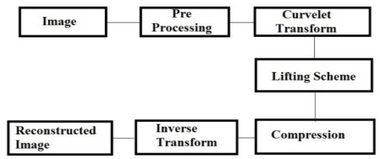 Image Processing Fundamentals, Basics of MATLAB and