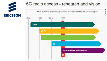 Converge! Network Digest: Ericsson: 5G Radio Access by 2020
