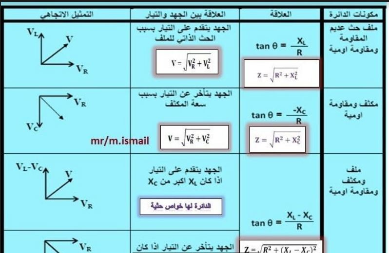 أقوى مذكرة فيزياء للصف الثالث الثانوى 2021