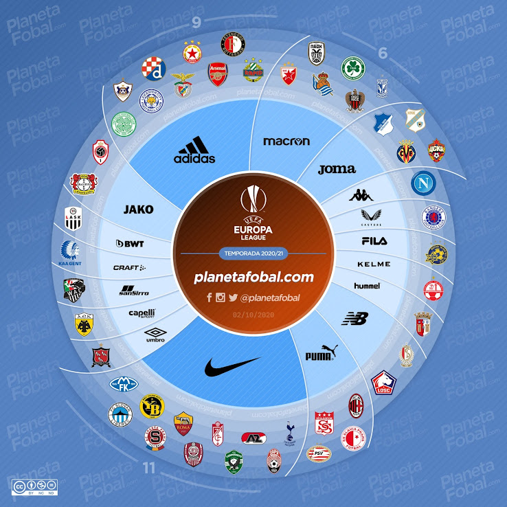 2020 21 Europa League Kit Battle Much More Brand Diversity Than In Champions League Footy Headlines