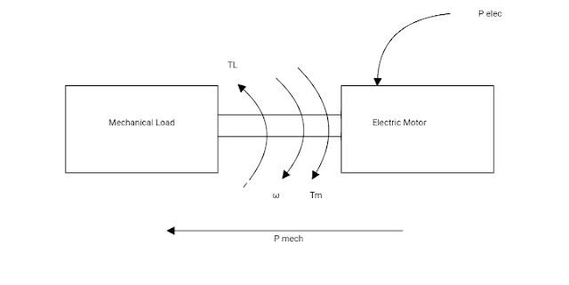 Energy Conversion ele. Motor