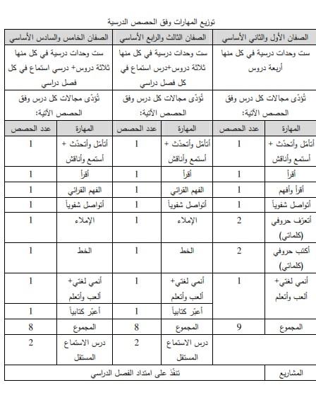 توزيع منهج اللغة العربية من الصف الاول الي الصف  السادس 2019-2020