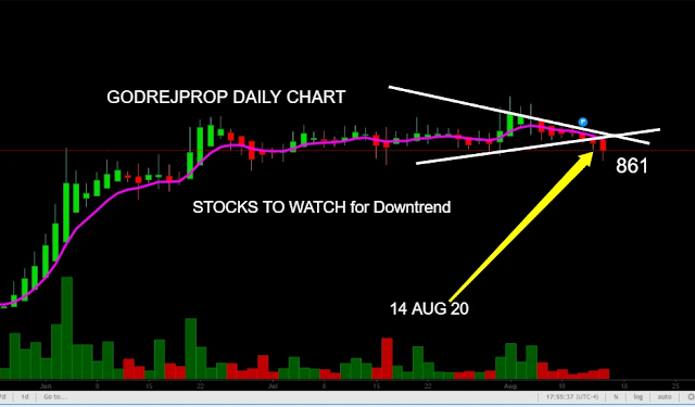 godrej properties limited  godrejprop share stock price target, www.finvestonline.com