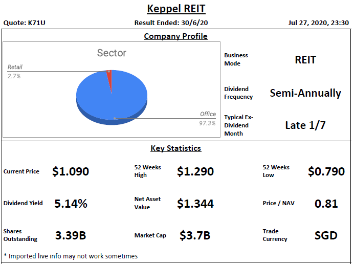 Keppel REIT Analysis @ 27 July 2020
