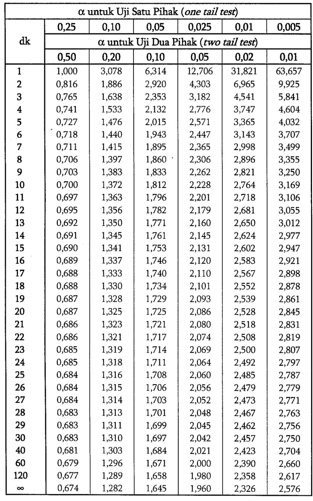Rata rata atau mean adalah skala statistik dengan kecendrungan terpusat yang sama halnya dengan median dan modus. Konsultan Statistik Cara Membaca T Tabel Pada Uji T