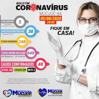 Sobe para 40 o número de casos confirmados de Covid-19 em Mucugê