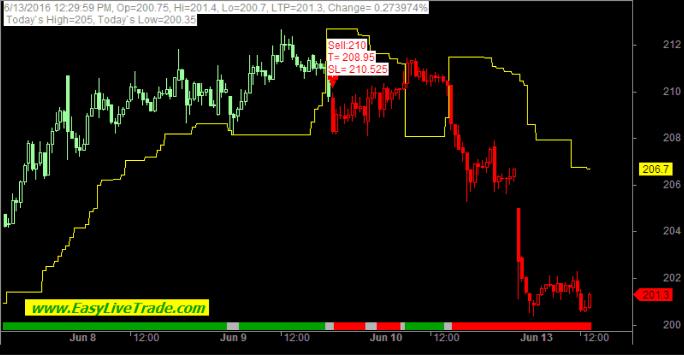 Intraday stock trading strategies india