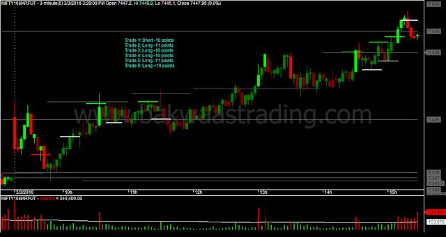 Nifty M3 Candlestick Chart