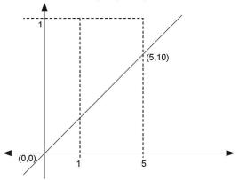 tpa matematika