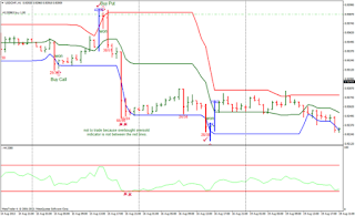 Binary option support and resistance strategy
