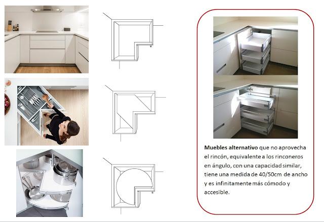 Cocina santos tracamundeau es pr ctico un mueble - Soluciones para muebles de cocina en esquina ...
