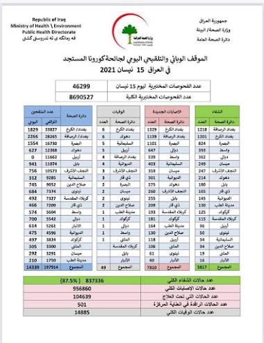 الموقف الوبائي والتلقيحي اليومي لجائحة كورونا في العراق ليوم الخميس الموافق ١٥ نيسان ٢٠٢١