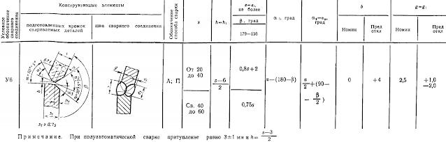 ГОСТ 11533-75-У6