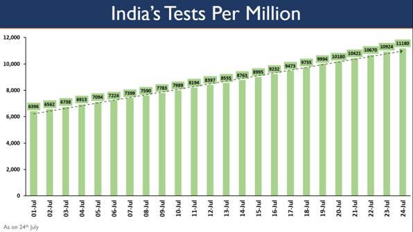 India-Tests-Per-Million
