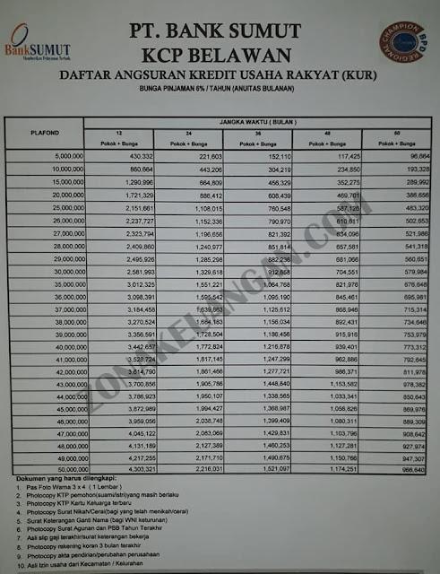 KUR Bank Sumut 2021