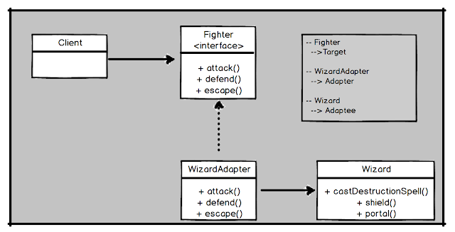 UML diagram of Adapter design pattern in Java