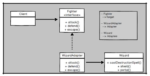 UML diagram of Adapter design pattern in Java