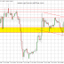 AUD/CAD: Another Opportunity to Open Short Position