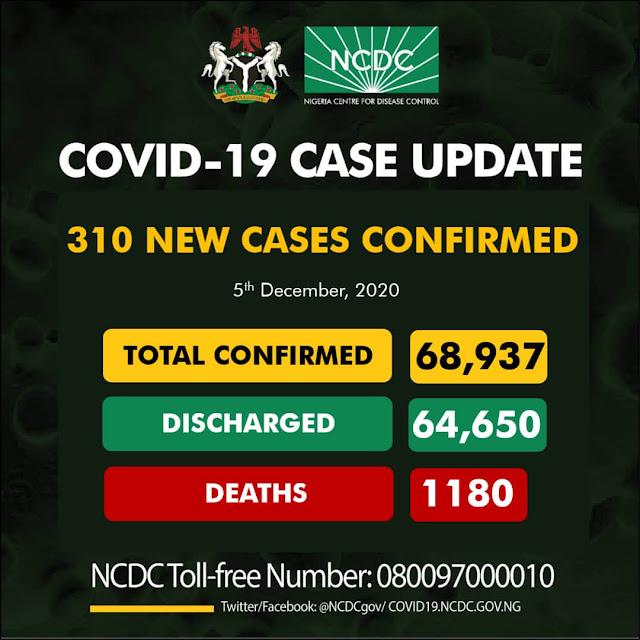 """Nigeria records 310 new cases of Cornavirus """