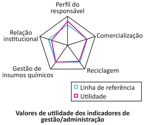 Valores de utilidade dos indicadores de gestão administração