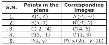 Table of points and their corresponding images under the rotation through 180° about a point M(2, 1).