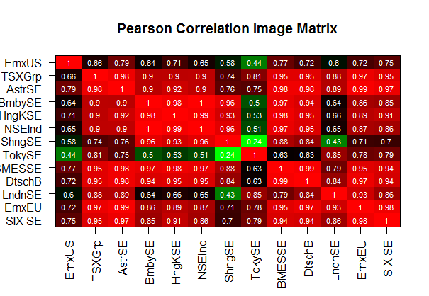 HOW TO PLOT MORE THAN 100 CORRELATION?