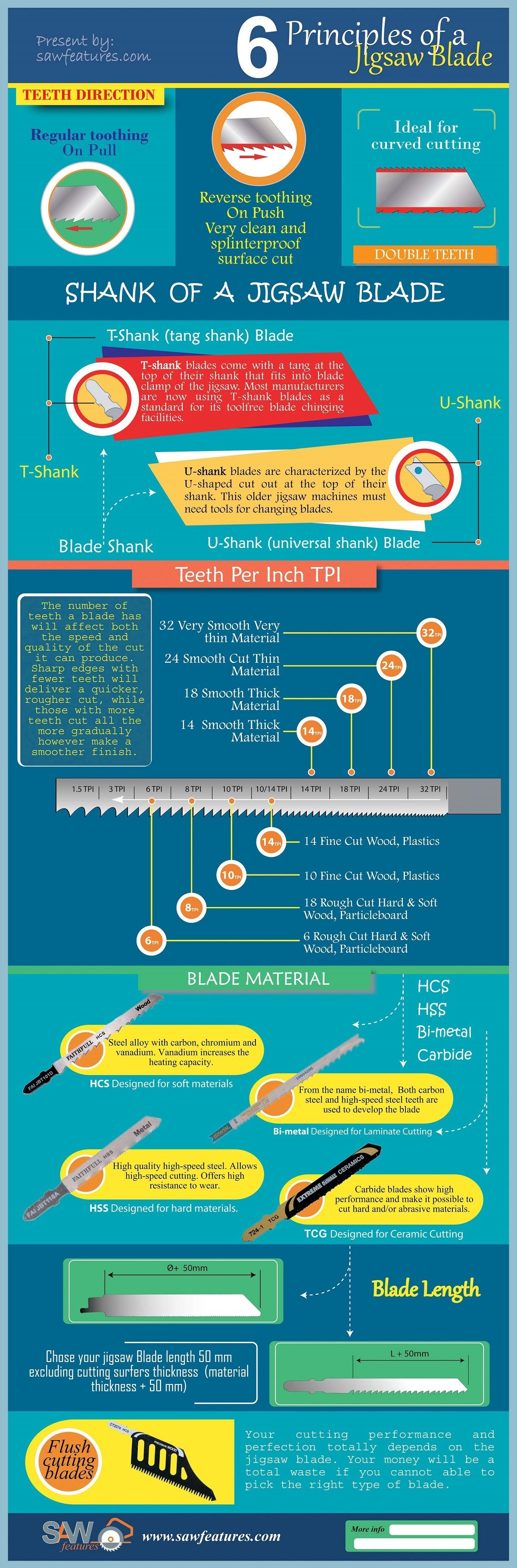 Six Principal Of a Jigsaw Blades: Know Before You Work #infographic