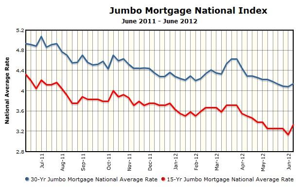 bank of america jumbo mortgage rates ma